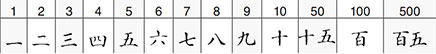 Japanese digits
